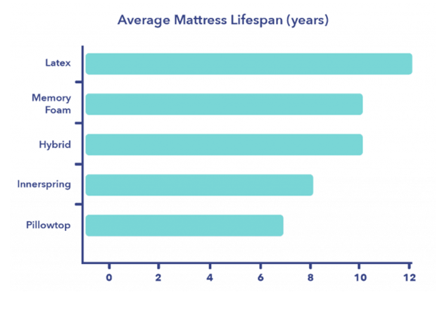 A Complete Buying Guide To Choose The Perfect Mattress